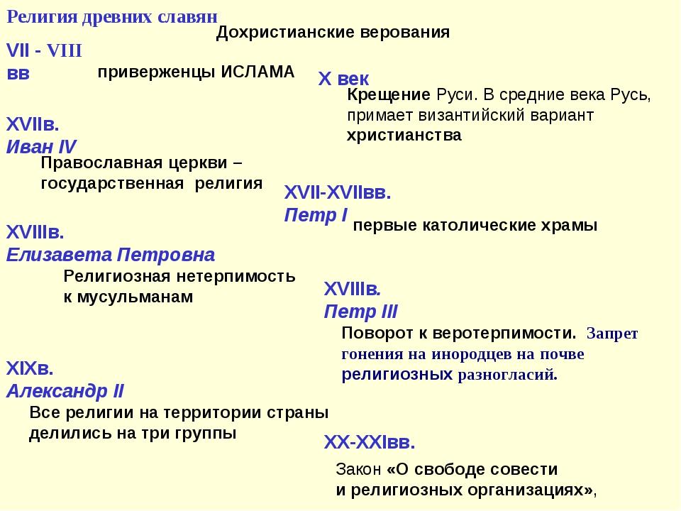 Религия древних славян Дохристианские верования VII - VIII вв приверженцы ИСЛ...