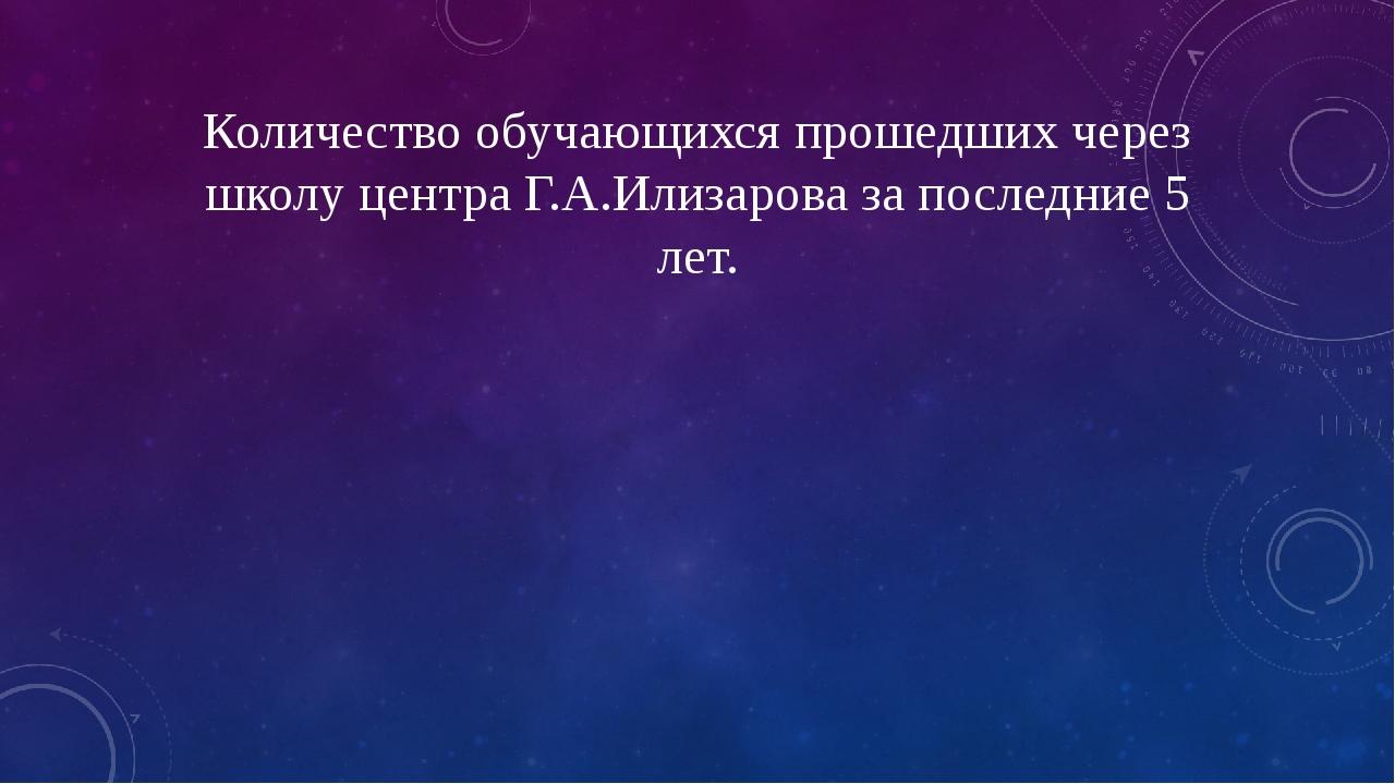 Количество обучающихся прошедших через школу центра Г.А.Илизарова за последни...