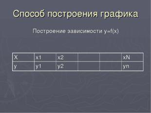 Способ построения графика Построение зависимости y=f(x)