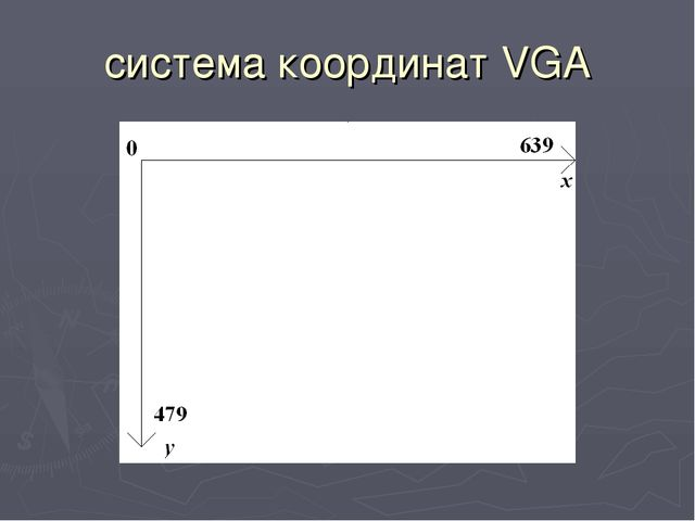 система координат VGA