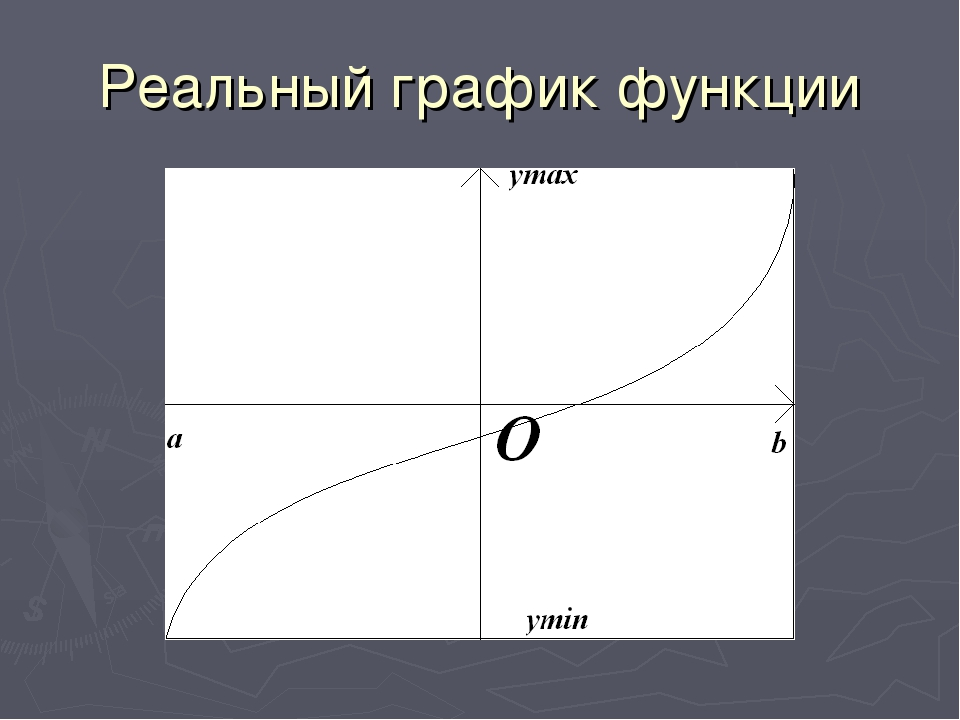 Реальный график функции