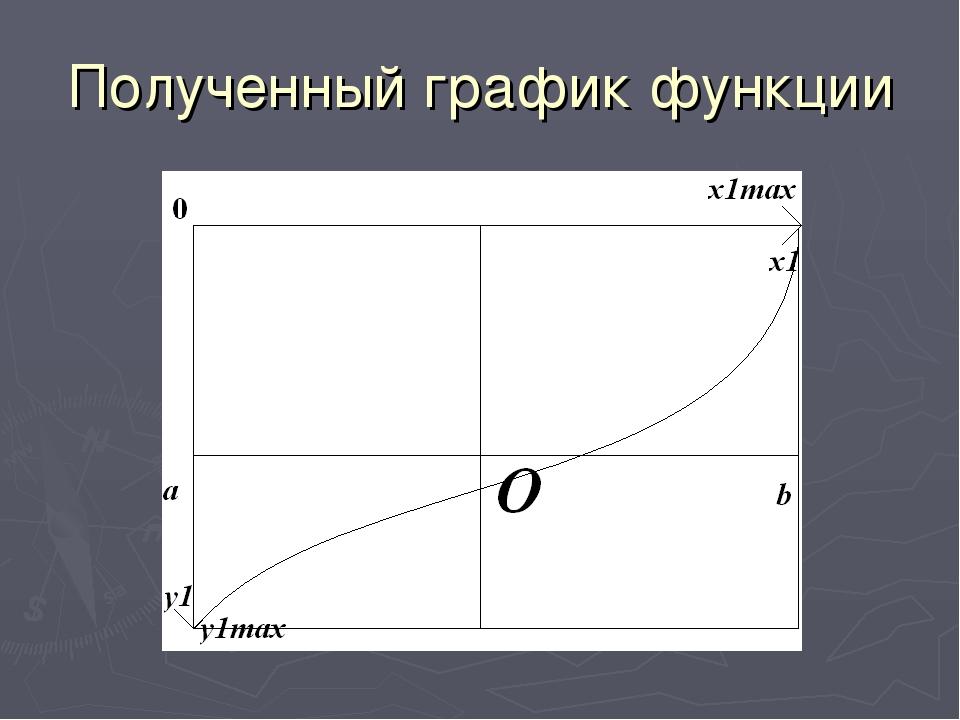 Полученный график функции