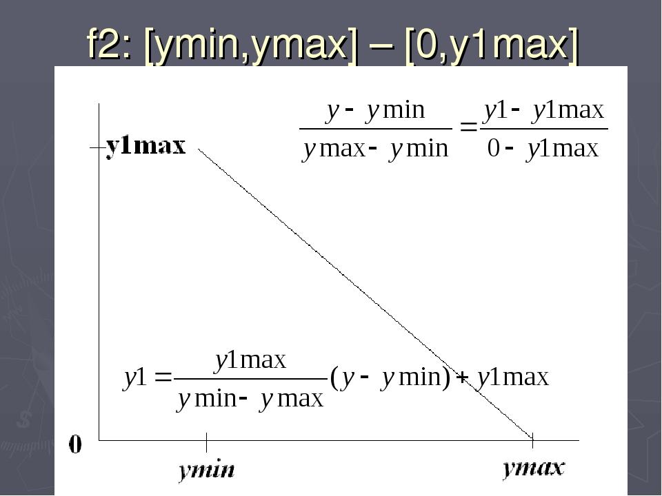 f2: [ymin,ymax] – [0,y1max]