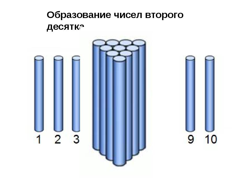 Образование чисел второго десятка.