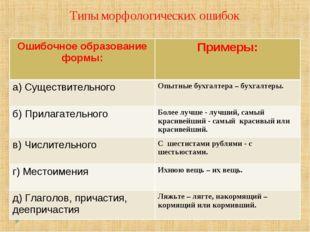Типы морфологических ошибок Ошибочное образование формы:Примеры: а) Существи
