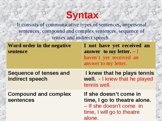 It consists of communicative types of sentences, impersonal sentences, compou...