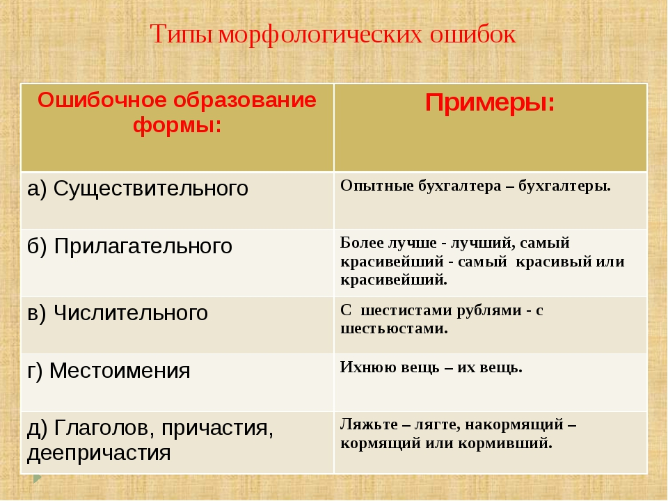 Типы морфологических ошибок Ошибочное образование формы:Примеры: а) Существи...