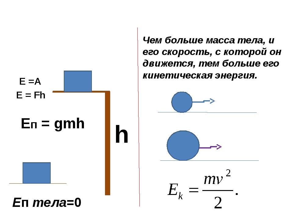 Еп тела=0 Е =А Е = Fh h Чем больше масса тела, и его скорость, с которой он...