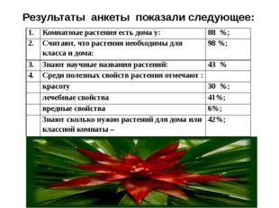 Результаты анкеты показали следующее: 1. Комнатные растения есть дома у: 88