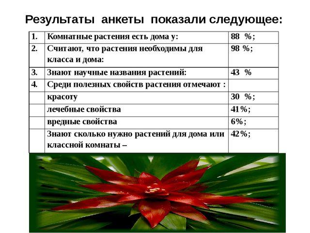 Результаты анкеты показали следующее: 1. Комнатные растения есть дома у: 88...