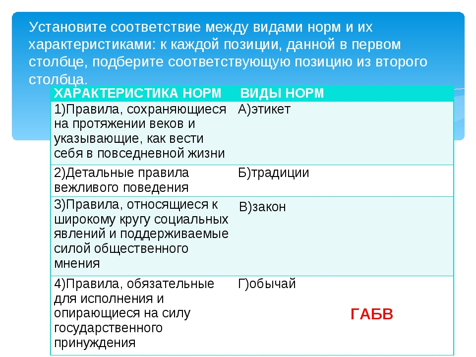 Установите соответствие между видами норм и их характеристиками: к каждой поз...