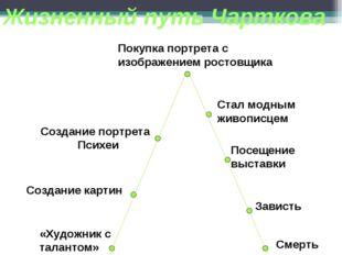 Жизненный путь Чарткова «Художник с талантом» Создание картин Создание портре