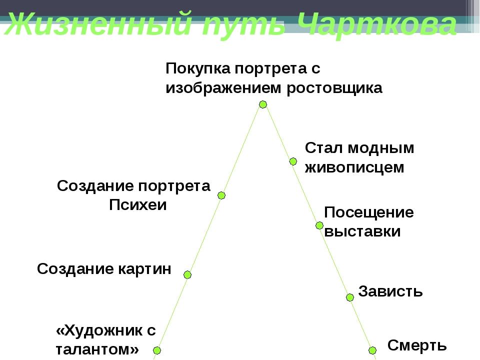 Жизненный путь Чарткова «Художник с талантом» Создание картин Создание портре...
