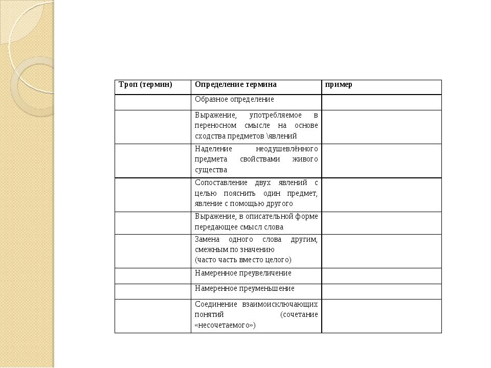 Троп (термин)Определение терминапример Образное определение Выражени...