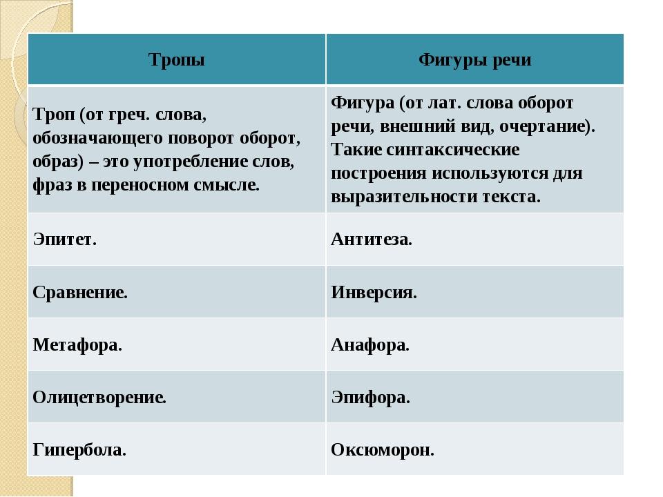 ТропыФигуры речи Троп (от греч. слова, обозначающего поворот оборот, образ)...