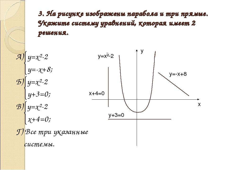 3. На рисунке изображены парабола и три прямые. Укажите систему уравнений, ко...