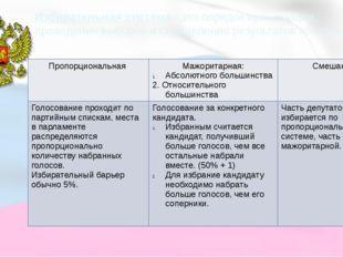 Избирательная система– это порядок организации, проведения выборов и определе
