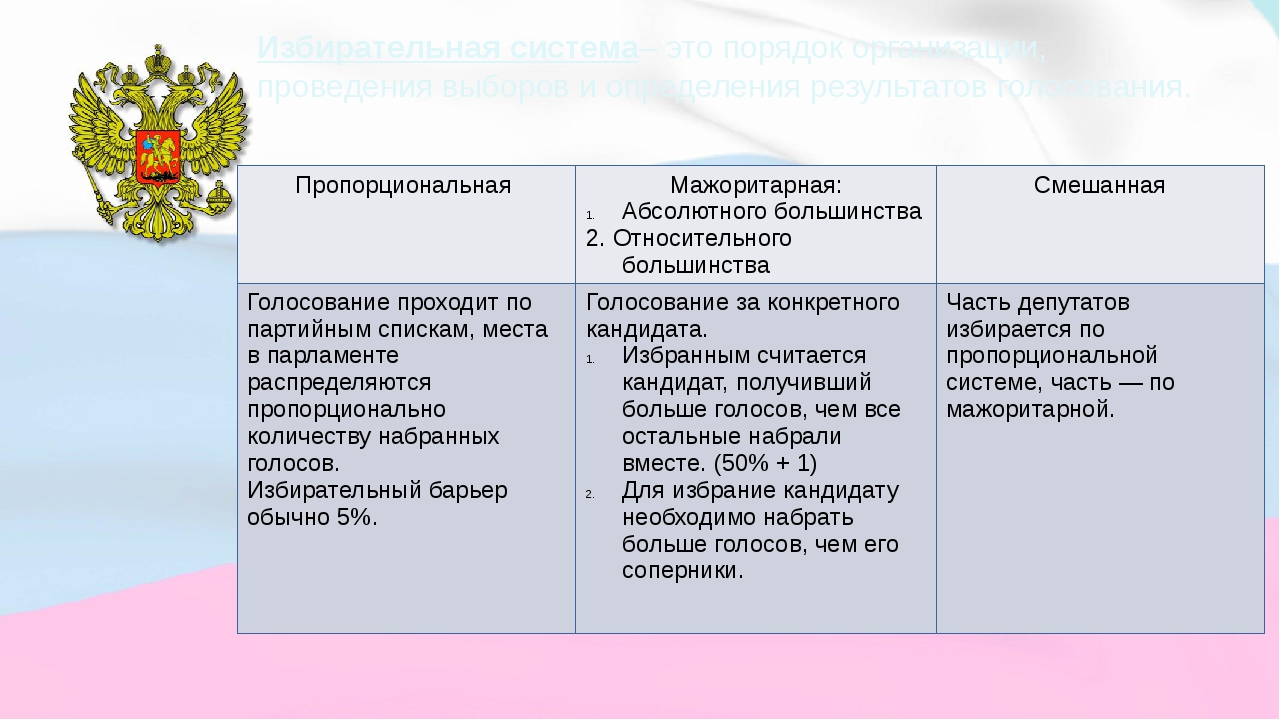 Избирательная система– это порядок организации, проведения выборов и определе...