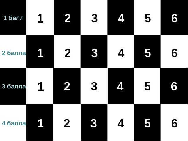 2 балла 1 балл 3 балла 4 балла 1 1 1 2 2 3 3 3 4 4 4 5 5 5 6 6 6 1 2 4 5 6 3 2