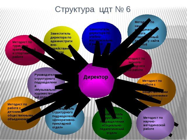 Структура цдт № 6 Заместитель директора по учебно-воспитательной работе Метод...