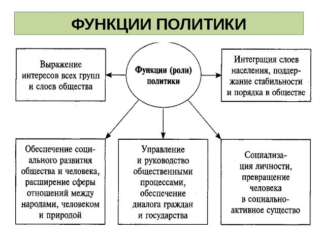 ФУНКЦИИ ПОЛИТИКИ