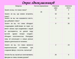 Опрос одноклассников Вопросы Кол-во опрошенных Ответили «Да» Ответили «Нет» З