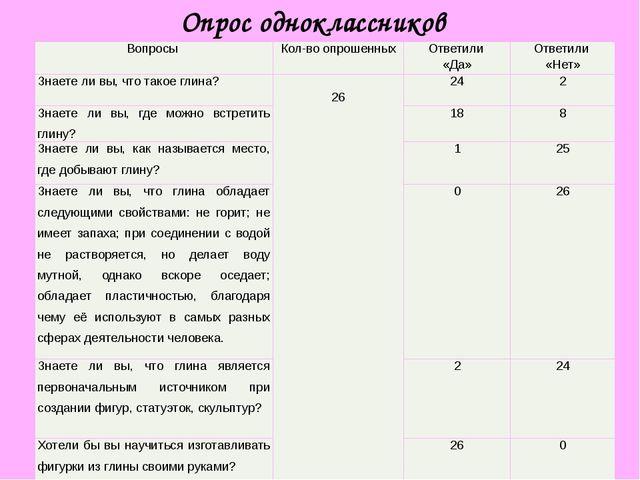 Опрос одноклассников Вопросы Кол-во опрошенных Ответили «Да» Ответили «Нет» З...