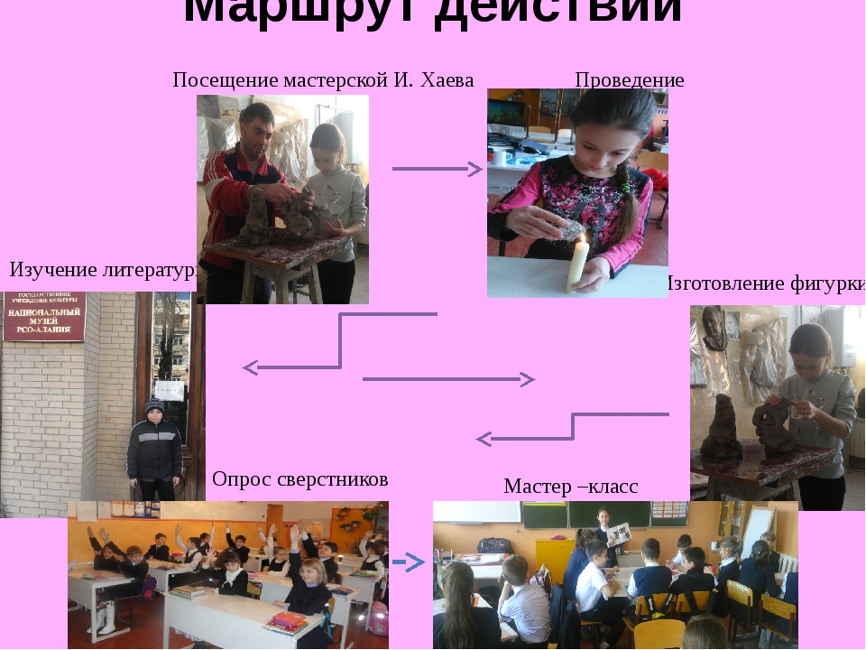 Маршрут действий Беседа с руководителем - Байматовым С.А. Опрос среди сверстн...