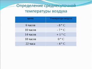 время Температура воздуха 6 часов- 8 ° С 10 часов- 7 ° С 14 часов+ 1 ° С