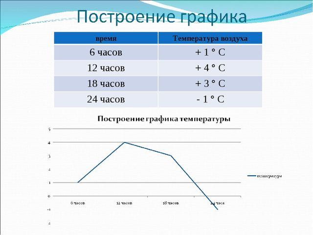 времяТемпература воздуха 6 часов+ 1 ° С 12 часов+ 4 ° С 18 часов+ 3 ° С 2...