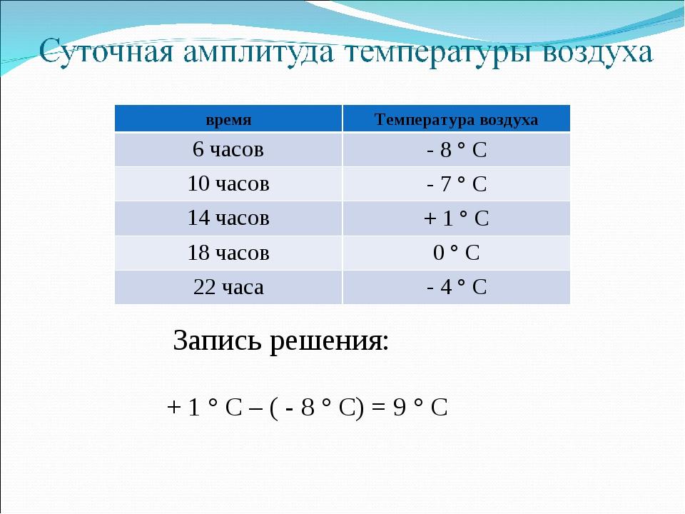 + 1 ° С – ( - 8 ° С) = 9 ° С Запись решения: времяТемпература воздуха 6 часо...