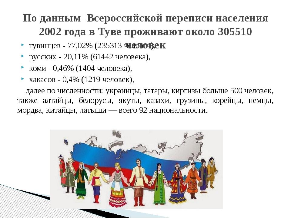тувинцев - 77,02% (235313 человек), русских - 20,11% (61442 человека), коми -...