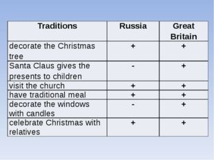 Traditions Russia Great Britain decoratethe Christmas tree + + Santa Claus gi