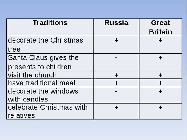 Traditions Russia Great Britain decoratethe Christmas tree + + Santa Claus gi...