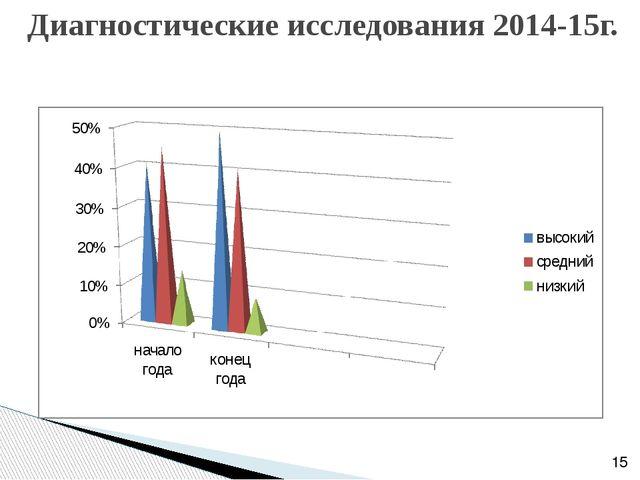 Диагностические исследования 2014-15г.