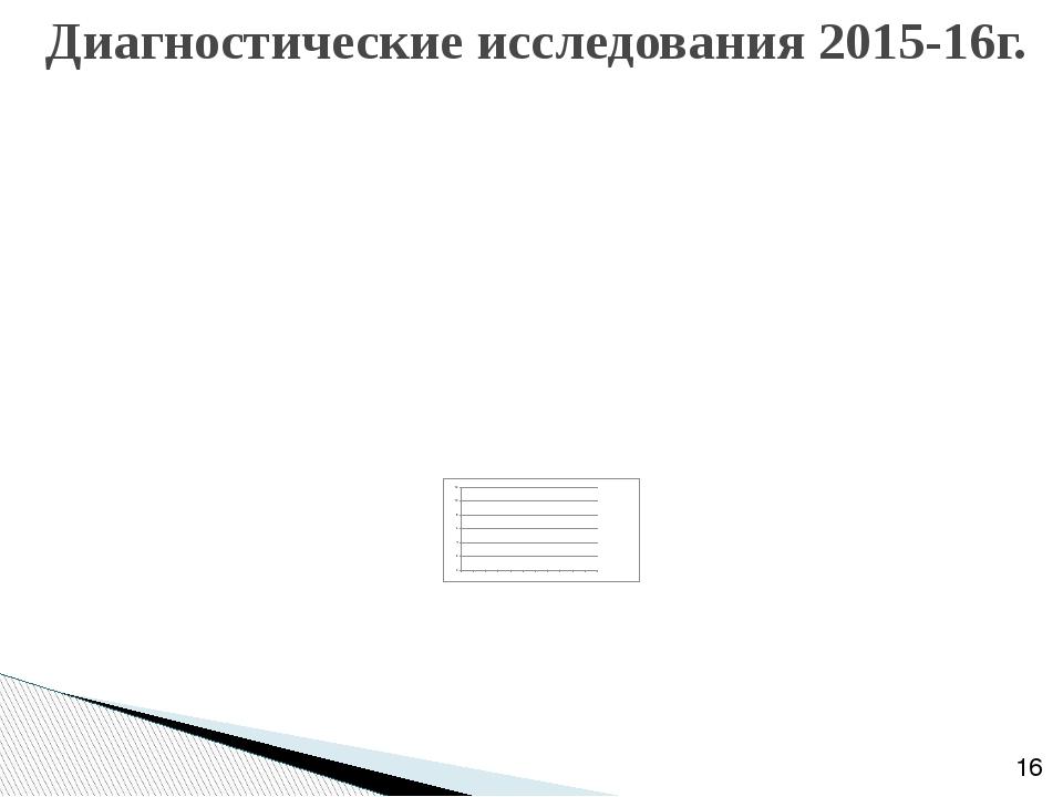 Диагностические исследования 2015-16г.