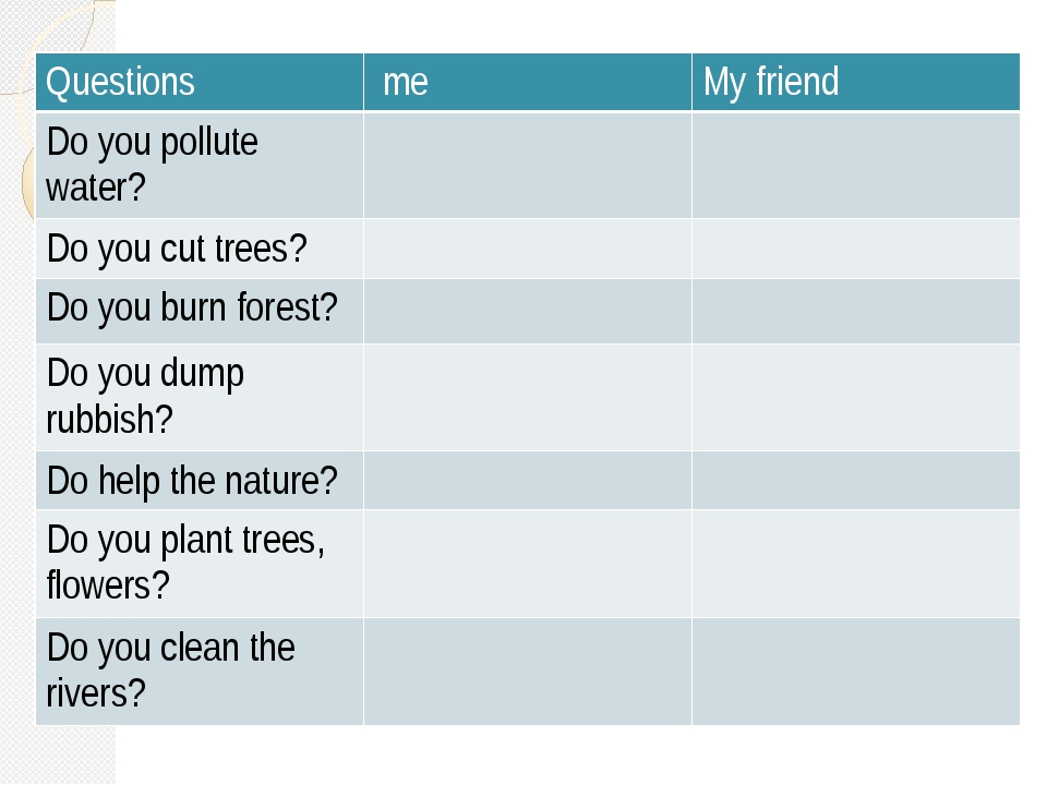 Questions me My friend Doyou pollute water? Do you cut trees? Doyou burn for...