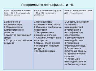 Программы по географии SL и HL Блок 1 Обязательные темыдляSLиHLстандартный и