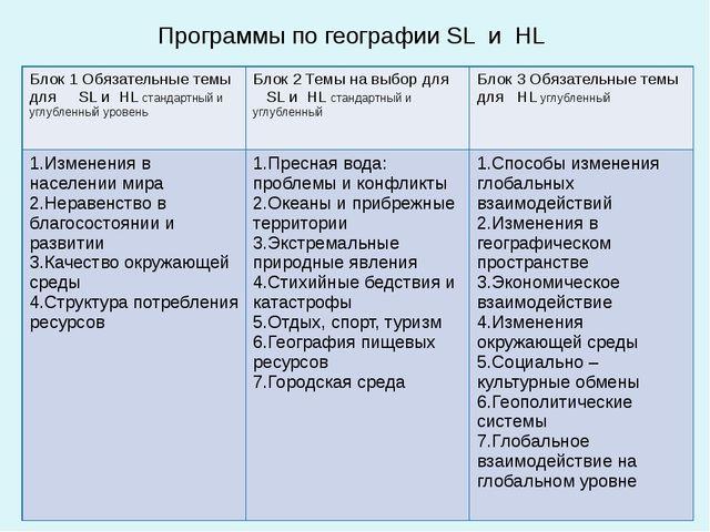 Программы по географии SL и HL Блок 1 Обязательные темыдляSLиHLстандартный и...