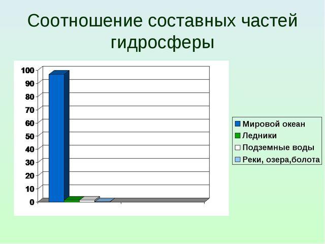 Соотношение составных частей гидросферы