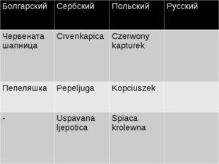 Болгарский Сербский Польский Русский Червенаташапница Crvenkapica Czerwonyka