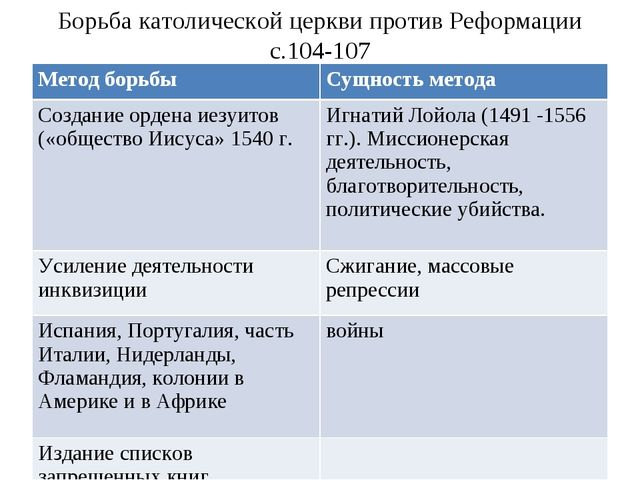 Борьба католической церкви против Реформации с.104-107 Метод борьбыСущность...