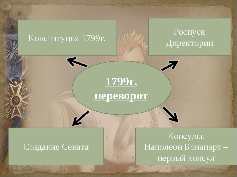 1799г. переворот Роспуск Директории Конституция 1799г. Создание Сената Консул...