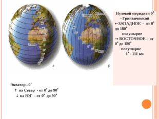 Экватор –0  на Север - от 0 до 90  на ЮГ - от 0 до 90 Нулевоймеридиан