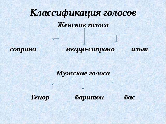 Классификация голосов Женские голоса сопрано меццо-сопрано альт Мужские голос...