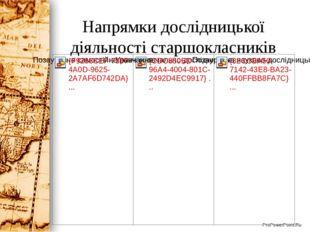 Напрямки дослідницької діяльності старшокласників ProPowerPoint.Ru