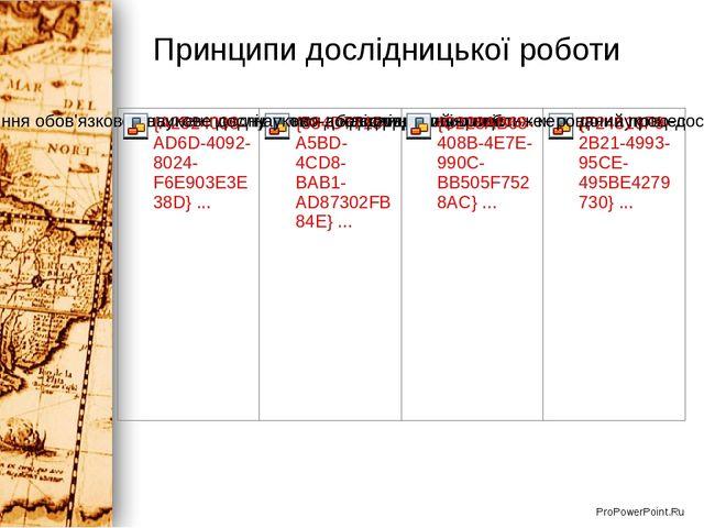 Принципи дослідницької роботи ProPowerPoint.Ru
