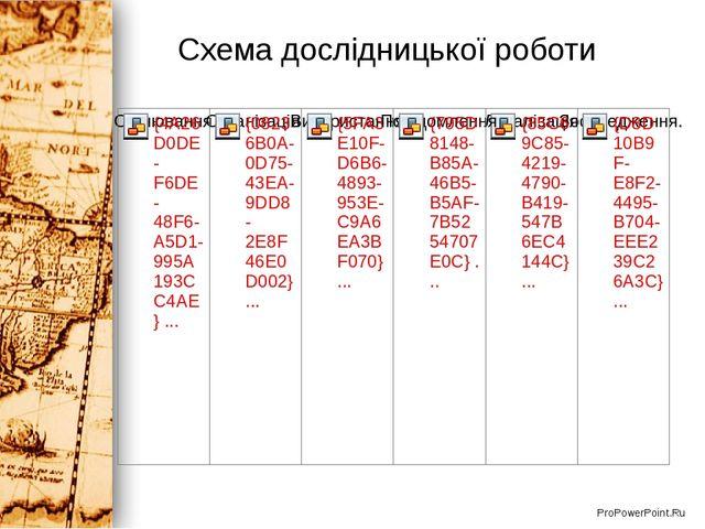 Схема дослідницької роботи ProPowerPoint.Ru