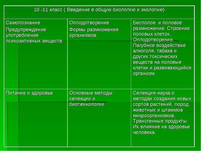 10 -11 класс ( Введение в общую биологию и экологию) Самопознание Предупрежд...