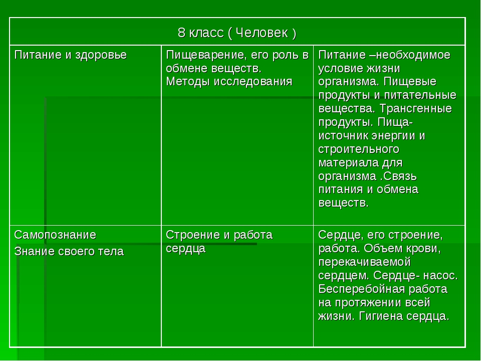 8 класс ( Человек ) Питание и здоровьеПищеварение, его роль в обмене вещест...